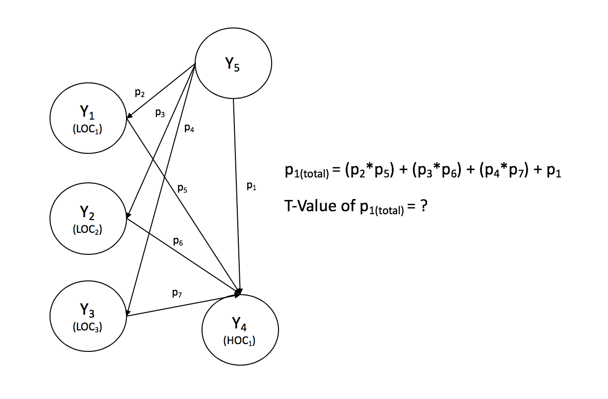 Figure 1 - Antecedent latent variable (Y5), HOC (Y4) and LOCs (Y1-Y3).png